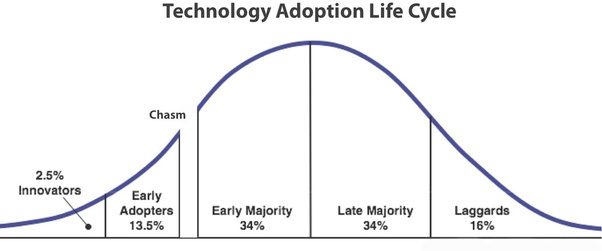 technology-adoption-cycle